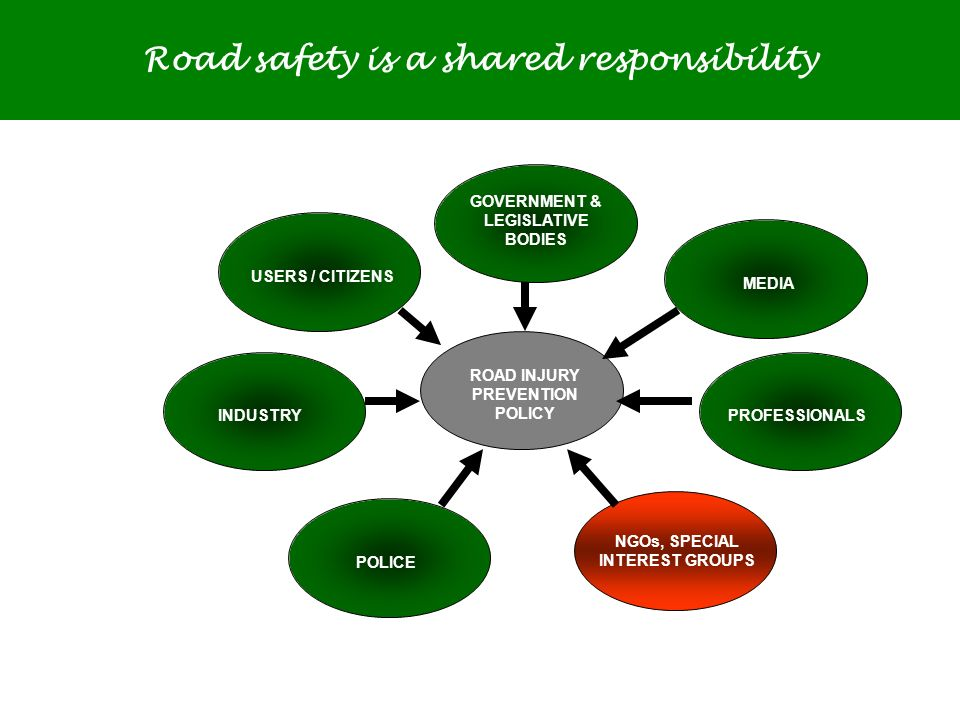 Image That Shows Mindmap For Road Safety Policies